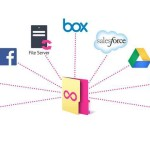 Trick To Sync and Connect Multiple Cloud Storage Services